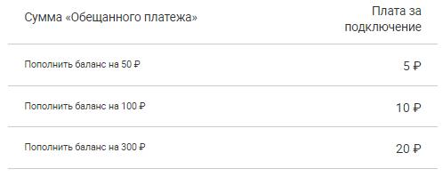 взять кредит онлайн на карту украина срочно