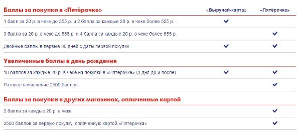 Личный кабинет карты Пятерочка от Почта Банка - регистрация и баланс