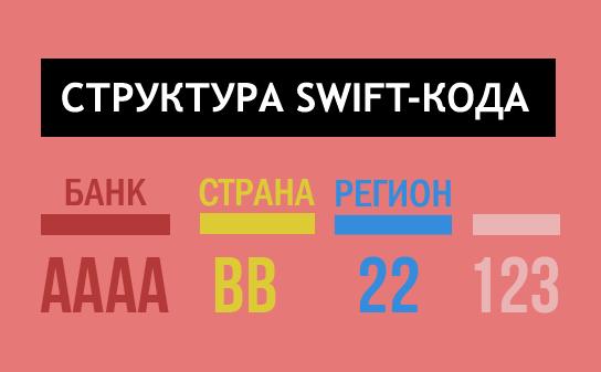 SWIFT-код расшифровка
