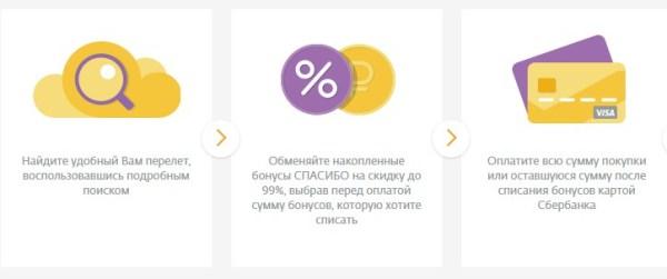 Где и как можно потратить Спасибо от Сбербанка: все способы расплатиться бонусами