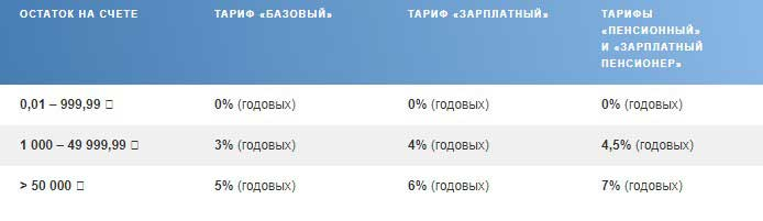 Подробное описание тарифов по картам МИР от Почта Банка